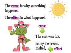 Cause and Effect Essay - ProfEssayscom